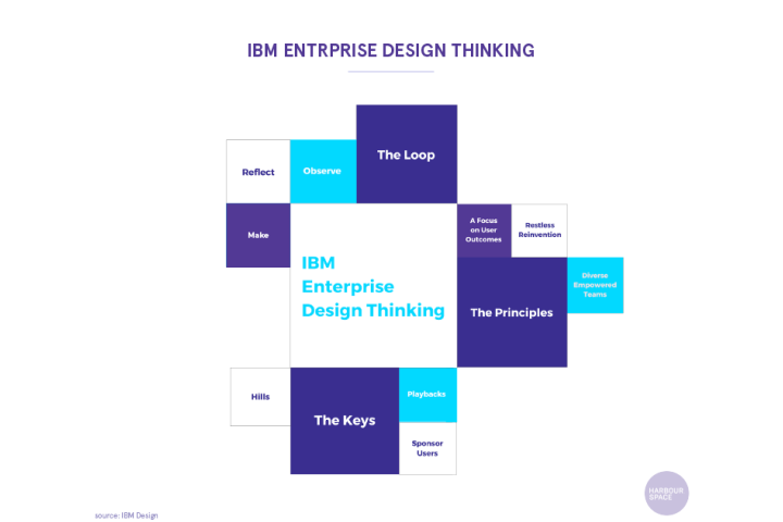 Ux Design Process We Asked 66 Ux Designers If They Really Have A Plan Harbour Space